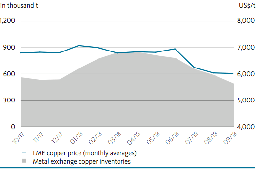 Chart: Copper price and metal exchange copper inventories