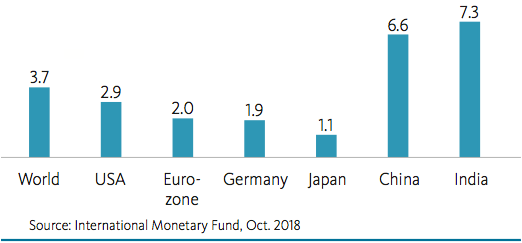 Chart: Expected GDP growth in 2018