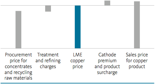 Chart: Pricing along the value chain